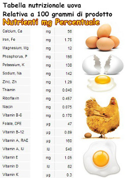 Tabella nutrizionale.